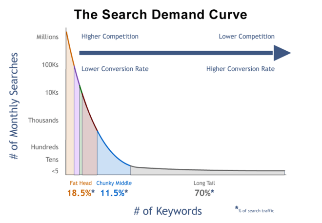 Long-tail keywords have much higher conversion rate than fat head terms.